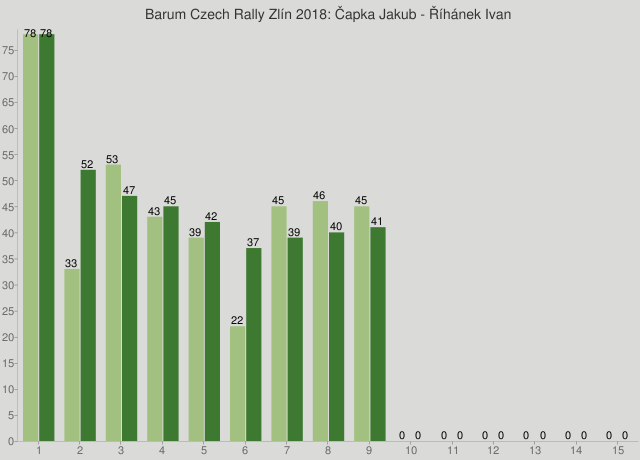 Barum Czech Rally Zlín 2018: Čapka Jakub - Říhánek Ivan