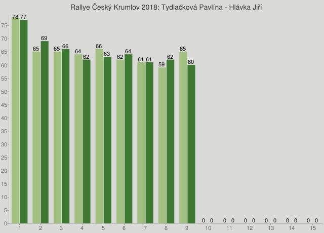 Rallye Český Krumlov 2018: Tydlačková Pavlína - Hlávka Jiří