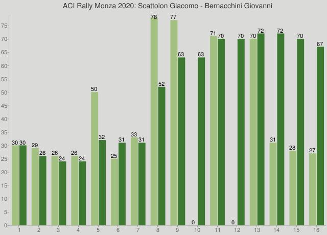ACI Rally Monza 2020: Scattolon Giacomo - Bernacchini Giovanni