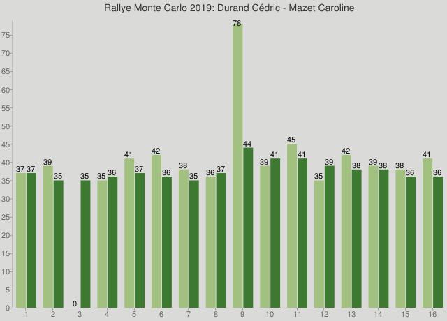 Rallye Monte Carlo 2019: Durand Cédric - Mazet Caroline