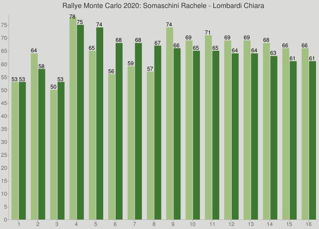 Rallye Monte Carlo 2020: Somaschini Rachele - Lombardi Chiara