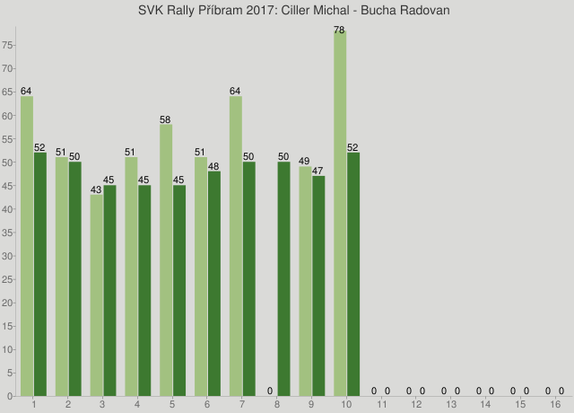 SVK Rally Příbram 2017: Ciller Michal - Bucha Radovan