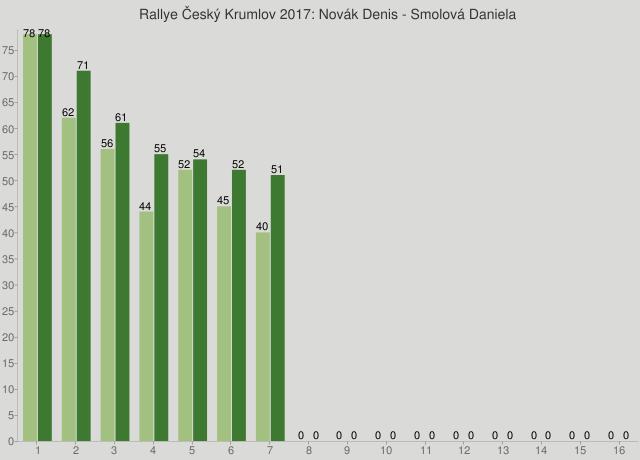 Rallye Český Krumlov 2017: Novák Denis - Smolová Daniela