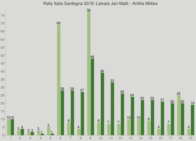 Rally Italia Sardegna 2019: Latvala Jari-Matti - Anttila Miikka
