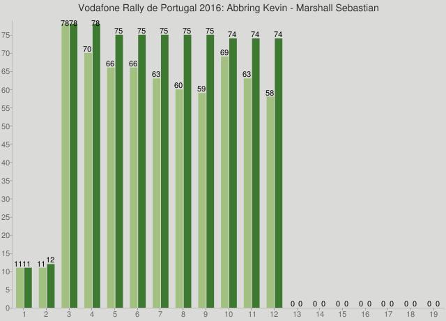 Vodafone Rally de Portugal 2016: Abbring Kevin - Marshall Sebastian