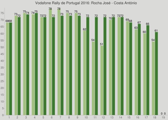 Vodafone Rally de Portugal 2016: Rocha José - Costa António