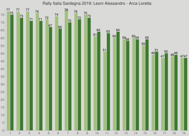 Rally Italia Sardegna 2019: Leoni Alessandro - Arca Loretta