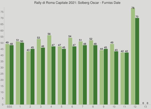 Rally di Roma Capitale 2021: Solberg Oscar - Furniss Dale