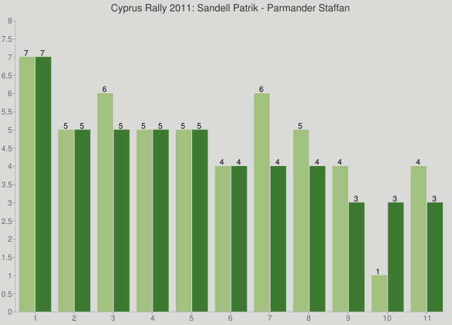 Cyprus Rally 2011: Sandell Patrik - Parmander Staffan