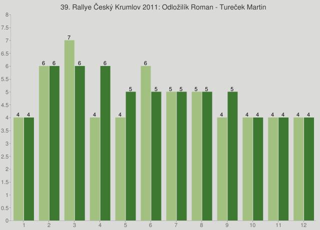 39. Rallye Český Krumlov 2011: Odložilík Roman - Tureček Martin