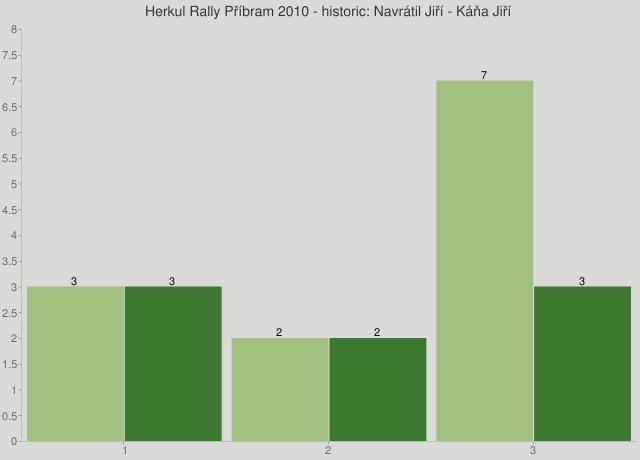 Herkul Rally Příbram 2010 - historic: Navrátil Jiří - Káňa Jiří