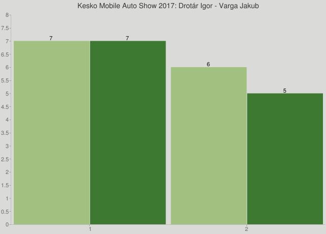Kesko Mobile Auto Show 2017: Drotár Igor - Varga Jakub