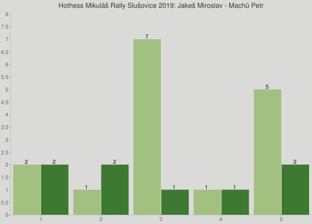 Hothess Mikuláš Rally Slušovice 2019: Jakeš Miroslav - Machů Petr