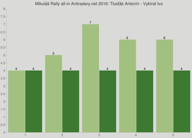 Mikuláš Rally all-in Antiradary.net 2016: Tlusťák Antonín - Vybíral Ivo