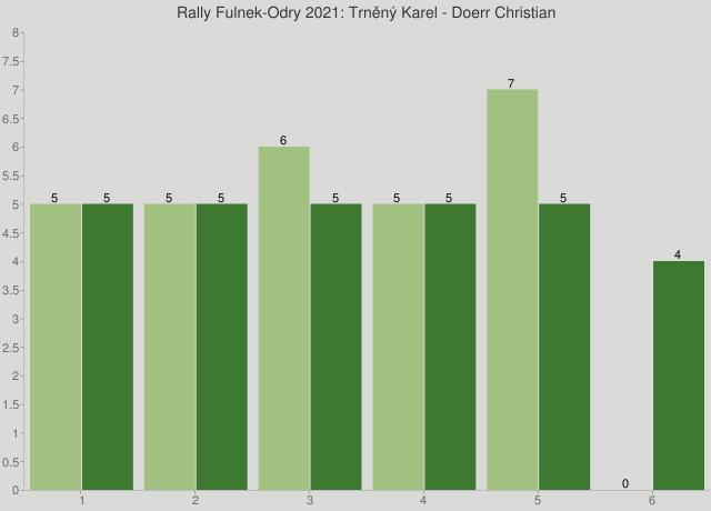 Rally Fulnek-Odry 2021: Trněný Karel - Doerr Christian
