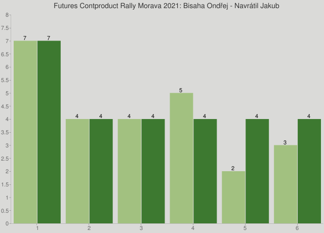 Futures Contproduct Rally Morava 2021: Bisaha Ondřej - Navrátil Jakub