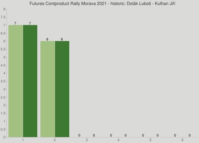 Futures Contproduct Rally Morava 2021 - historic: Dolák Luboš - Kulhan Jiří