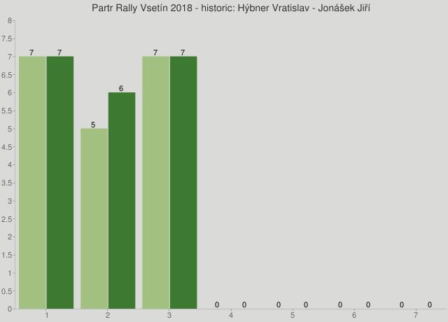 Partr Rally Vsetín 2018 - historic: Hýbner Vratislav - Jonášek Jiří
