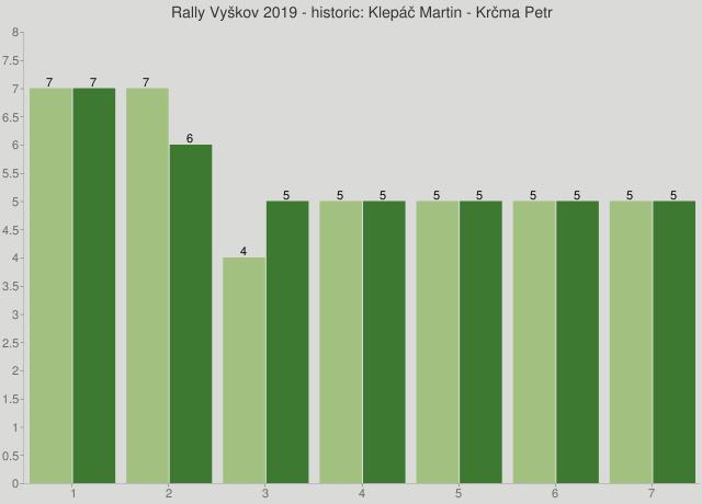 Rally Vyškov 2019 - historic: Klepáč Martin - Krčma Petr