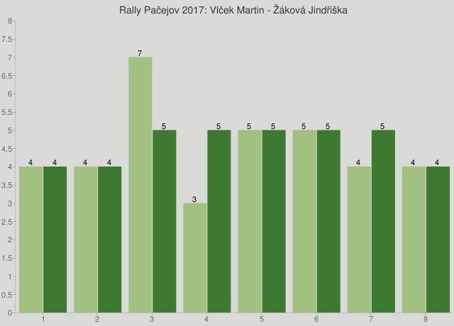Rally Pačejov 2017: Vlček Martin - Žáková Jindřiška