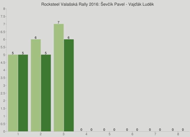 Rocksteel Valašská Rally 2016: Ševčík Pavel - Vajďák Luděk