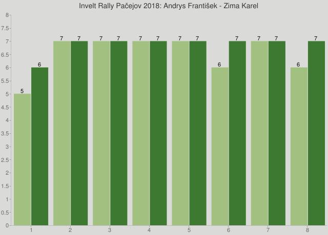 Invelt Rally Pačejov 2018: Andrys František - Zima Karel