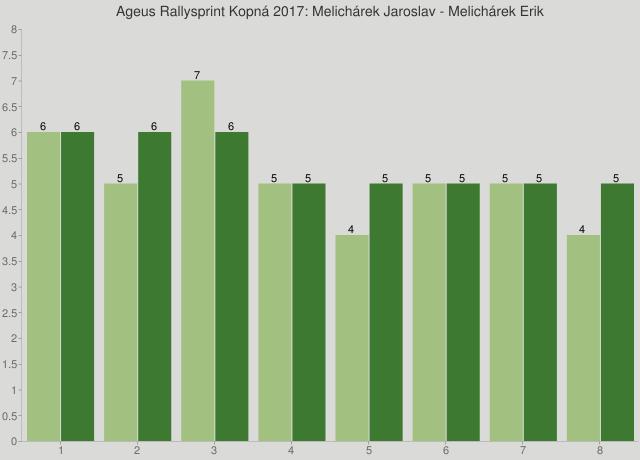 Ageus Rallysprint Kopná 2017: Melichárek Jaroslav - Melichárek Erik