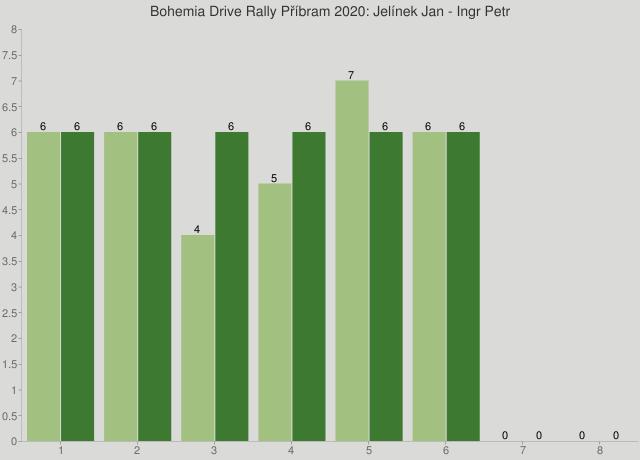 Bohemia Drive Rally Příbram 2020: Jelínek Jan - Ingr Petr
