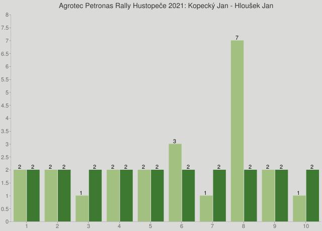 Agrotec Petronas Rally Hustopeče 2021: Kopecký Jan - Hloušek Jan