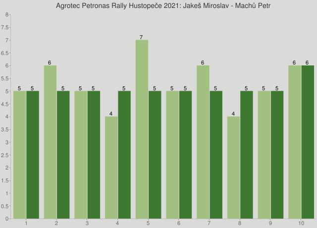 Agrotec Petronas Rally Hustopeče 2021: Jakeš Miroslav - Machů Petr