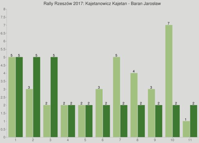 Rally Rzeszów 2017: Kajetanowicz Kajetan - Baran Jarosław