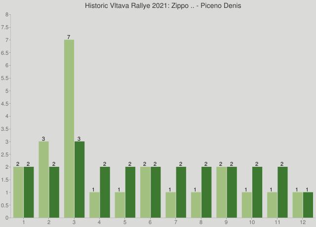 Historic Vltava Rallye 2021: Zippo .. - Piceno Denis