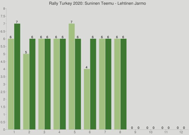 Rally Turkey 2020: Suninen Teemu - Lehtinen Jarmo