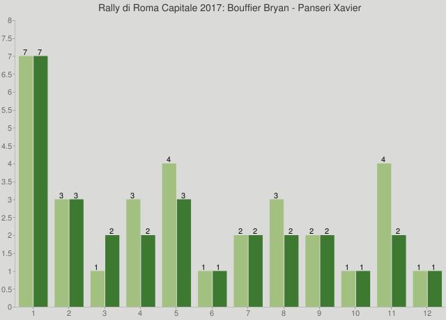 Rally di Roma Capitale 2017: Bouffier Bryan - Panseri Xavier