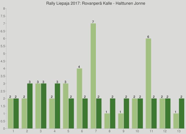 Rally Liepaja 2017: Rovanperä Kalle - Halttunen Jonne
