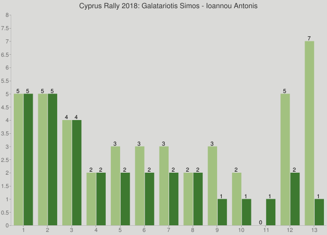 Cyprus Rally 2018: Galatariotis Simos - Ioannou Antonis