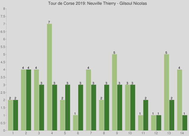 Tour de Corse 2019: Neuville Thierry - Gilsoul Nicolas