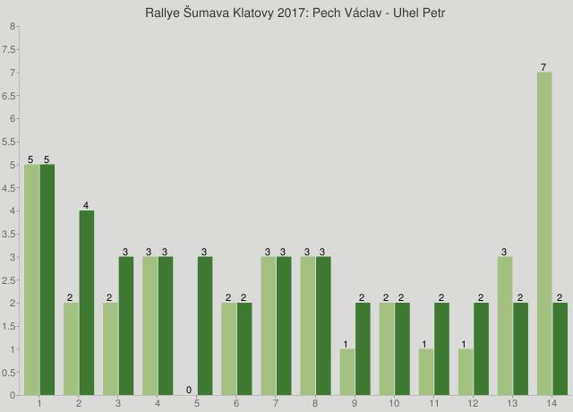 Rallye Šumava Klatovy 2017: Pech Václav - Uhel Petr