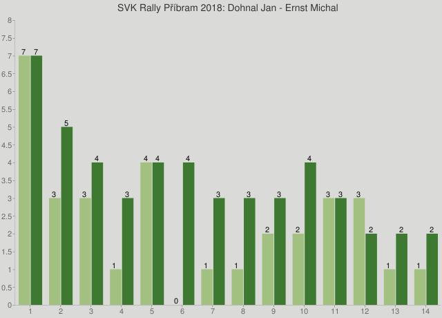 SVK Rally Příbram 2018: Dohnal Jan - Ernst Michal