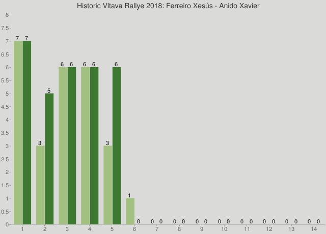 Historic Vltava Rallye 2018: Ferreiro Xesús - Anido Xavier