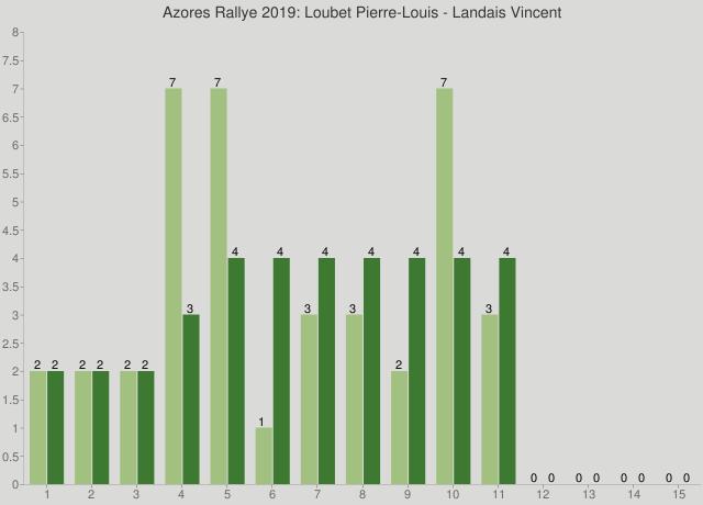 Azores Rallye 2019: Loubet Pierre-Louis - Landais Vincent