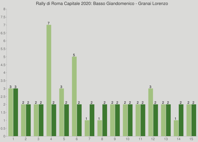 Rally di Roma Capitale 2020: Basso Giandomenico - Granai Lorenzo