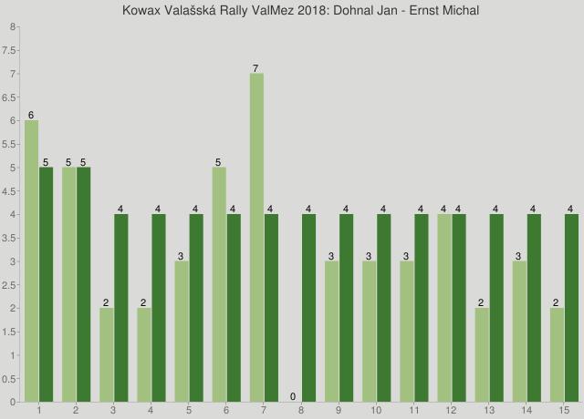 Kowax Valašská Rally ValMez 2018: Dohnal Jan - Ernst Michal