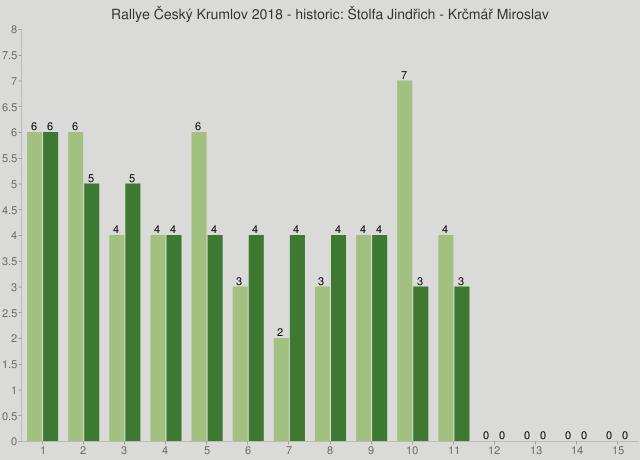 Rallye Český Krumlov 2018 - historic: Štolfa Jindřich - Krčmář Miroslav