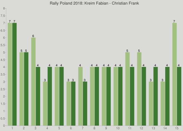 Rally Poland 2018: Kreim Fabian - Christian Frank