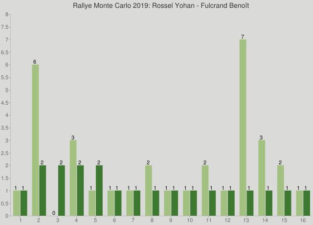 Rallye Monte Carlo 2019: Rossel Yohan - Fulcrand Benoît
