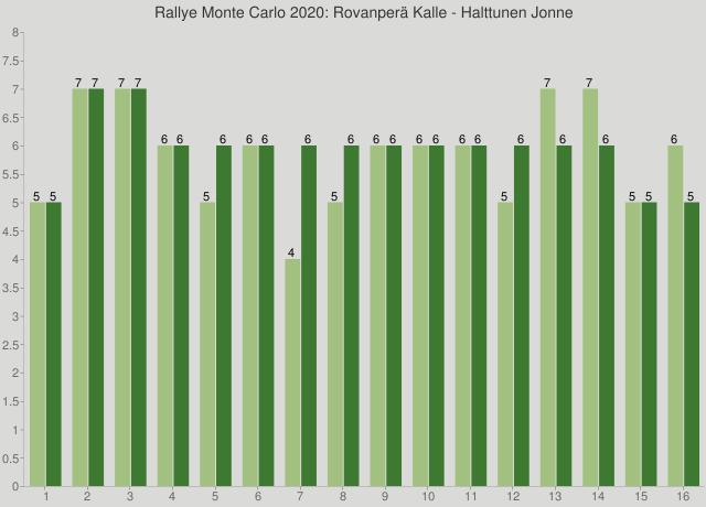 Rallye Monte Carlo 2020: Rovanperä Kalle - Halttunen Jonne
