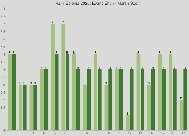 Rally Estonia 2020: Evans Elfyn - Martin Scott