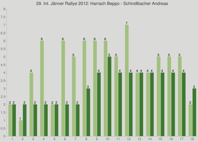 29. Int. Jänner Rallye 2012: Harrach Beppo - Schindlbacher Andreas