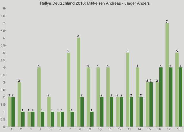 Rallye Deutschland 2016: Mikkelsen Andreas - Jæger Anders